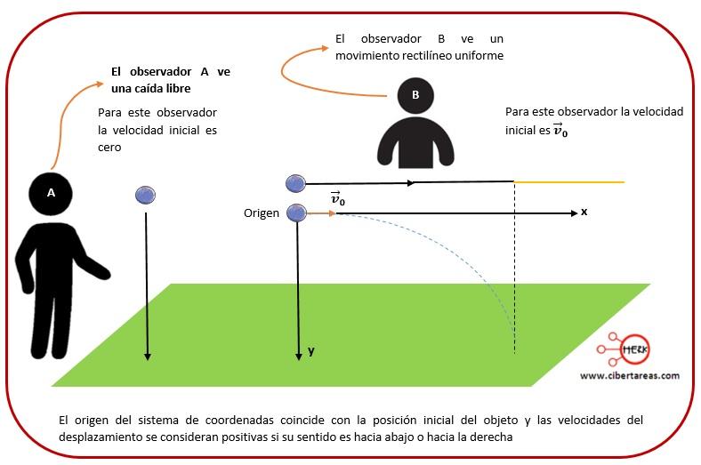 Tiro horizontal – Física 1 3