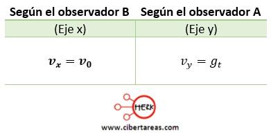 Tiro horizontal – Física 1 8