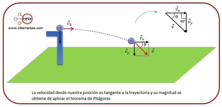 Tiro horizontal – Física 1 11