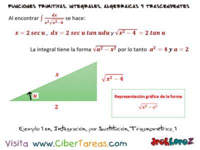 Ejemplos de Integración por Sustitución Trigonométrica – Cálculo Integral 0
