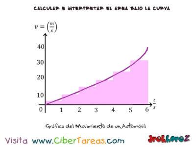 Ejemplos de la Suma de Riemann – Cálculo Integral 1