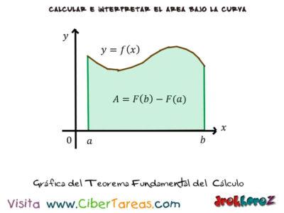 Teorema Fundamental del Cálculo – Cálculo Integral 1