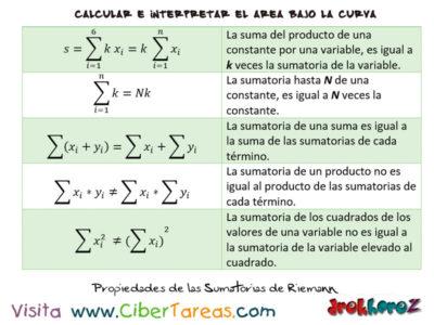 Propiedades de las Sumatorias – Cálculo Integral 1