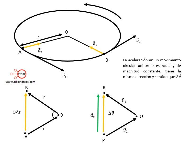 Aceleración centrípeta (radial) – Física 1 1