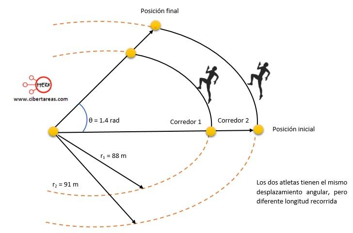 Desplazamiento angular – Fisica 1 7