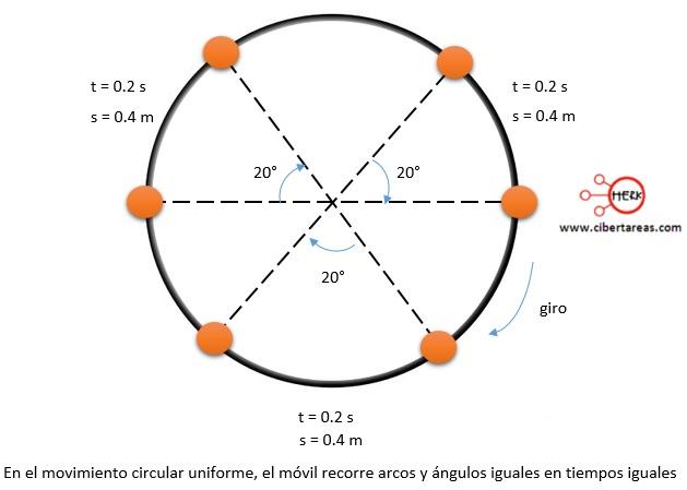 Movimiento circular uniforme – Física 1 2