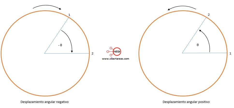 Desplazamiento angular – Fisica 1 3