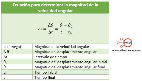 Velocidad angular – Física 1 2