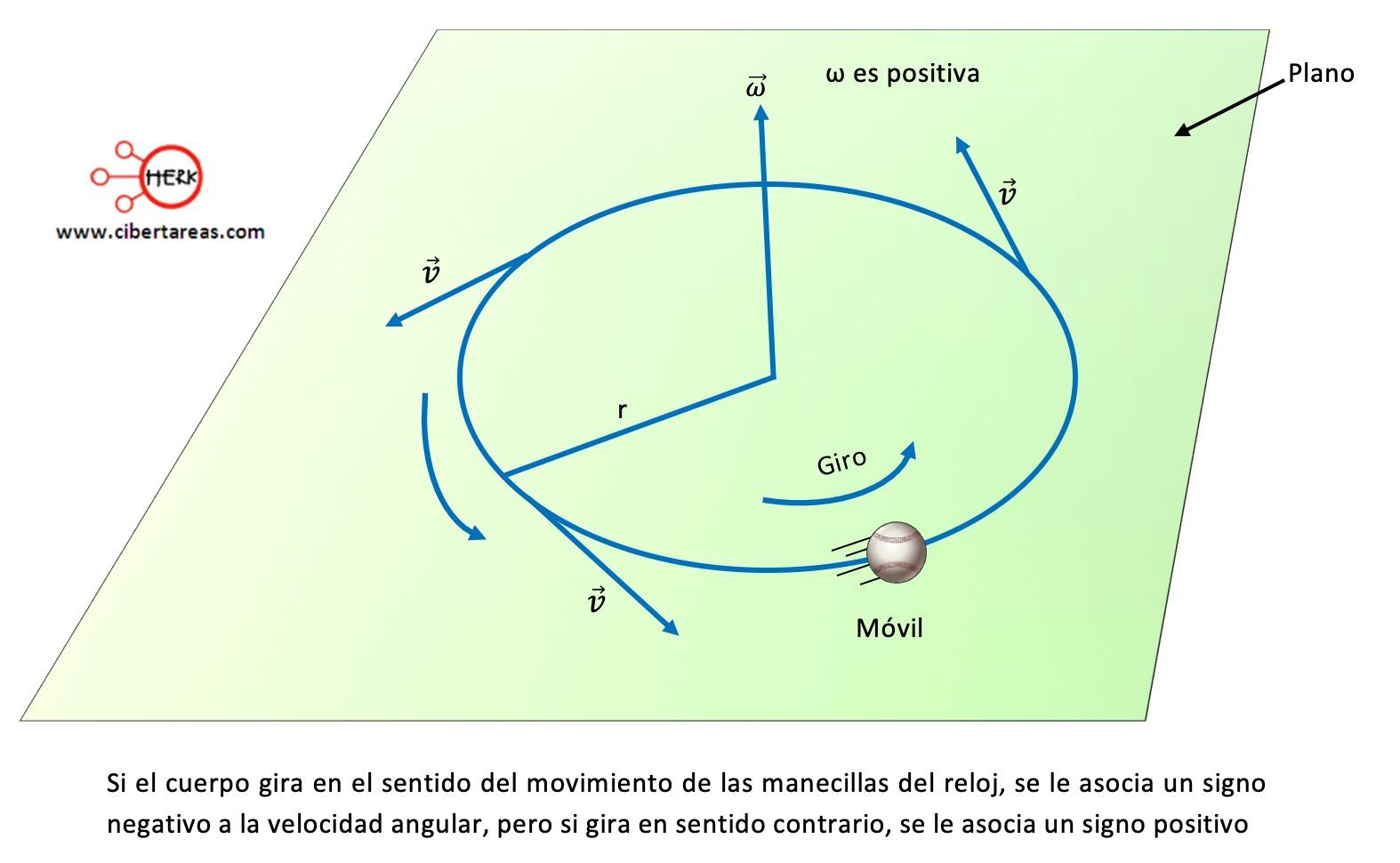 Velocidad angular instantánea – Física 1 1