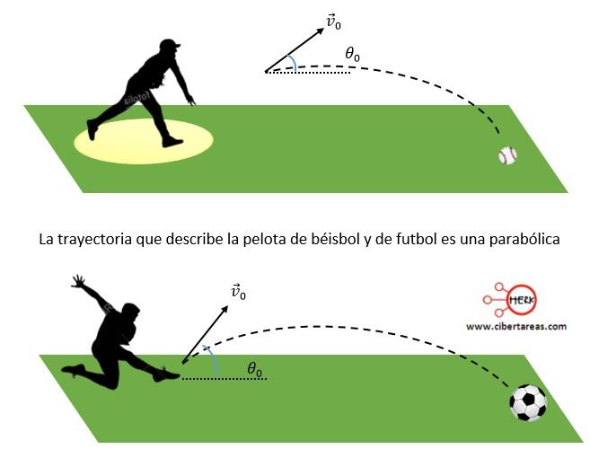 Tiro oblicuo o movimiento parabólico – Física 1 0