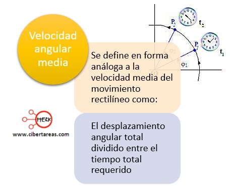 Velocidad angular – Física 1 4