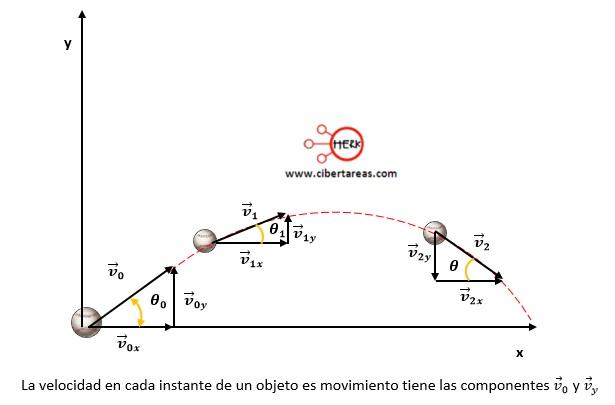 Velocidad del proyectil en el movimiento parabólico – Física 1 2