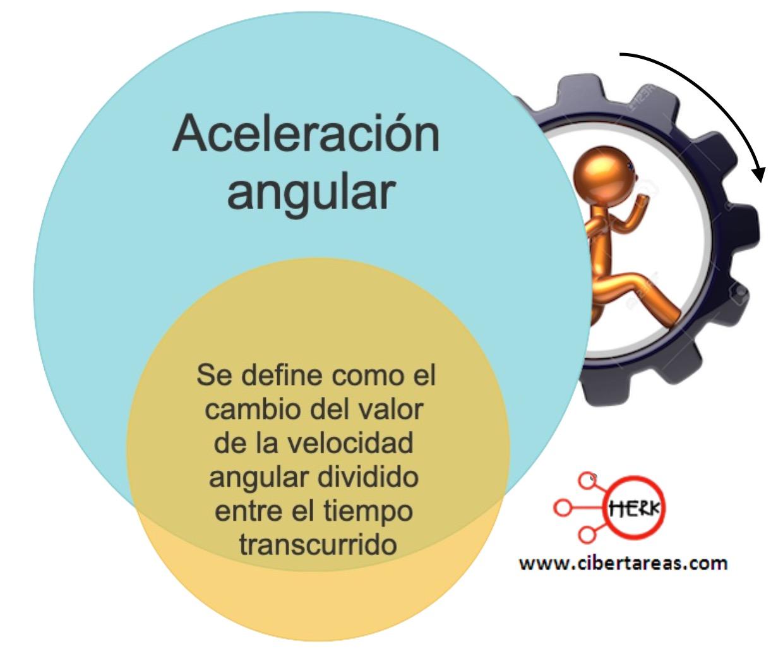 Movimiento circular uniformemente acelerado – Física 1 0