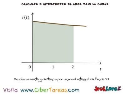Ejemplos de Aplicaciones de la Integral Definida – Cálculo Integral 4