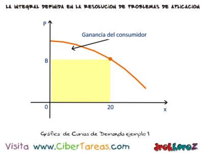 Ejemplos de Oferta y Demanda de un Producto – Cálculo Integral 0