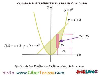 Ejemplos del Área entre dos Gráficas – Cálculo Integral 1