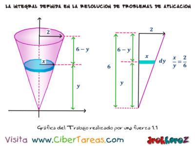 Ejemplo del Trabajo Realizado por una fuerza – Cálculo Integral 0
