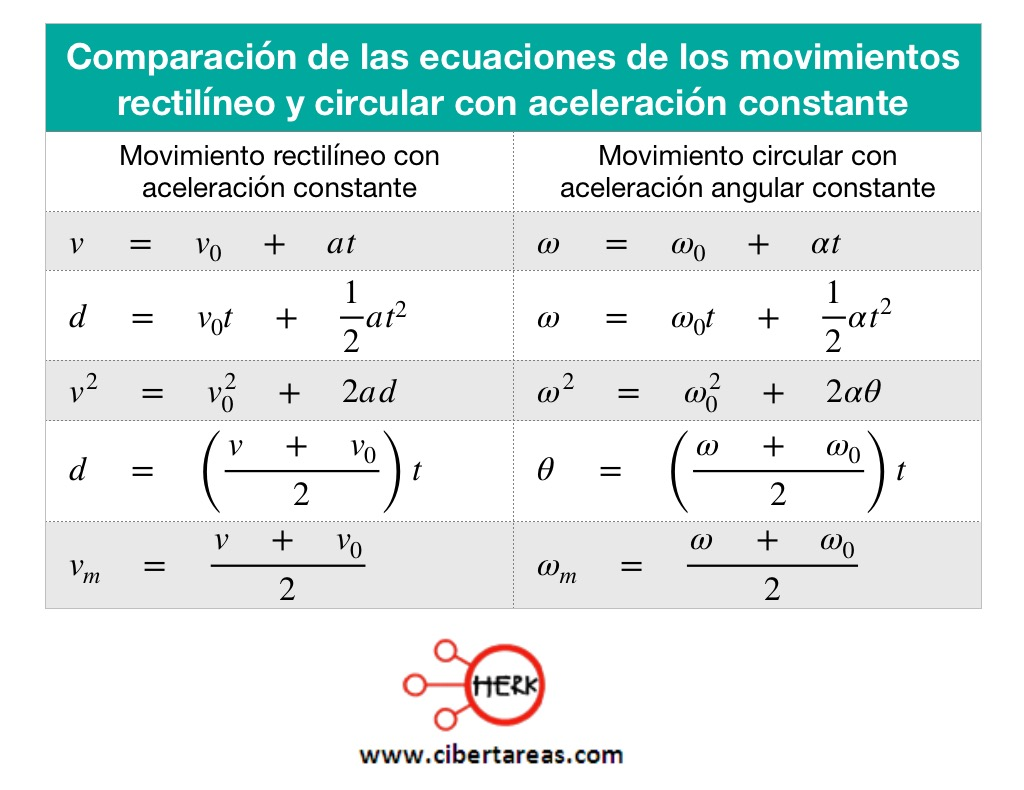 Movimiento circular uniformemente acelerado – Física 1 9
