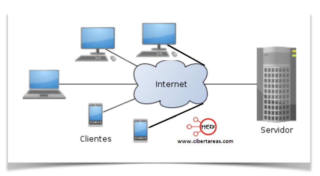 La arquitectura Cliente/Servidor  – Redes de computadoras 1