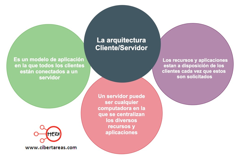 La arquitectura Cliente/Servidor  – Redes de computadoras 0