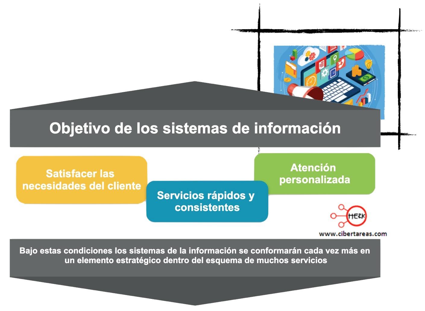 Aplicación de los sistemas de información – Sistemas de información 0
