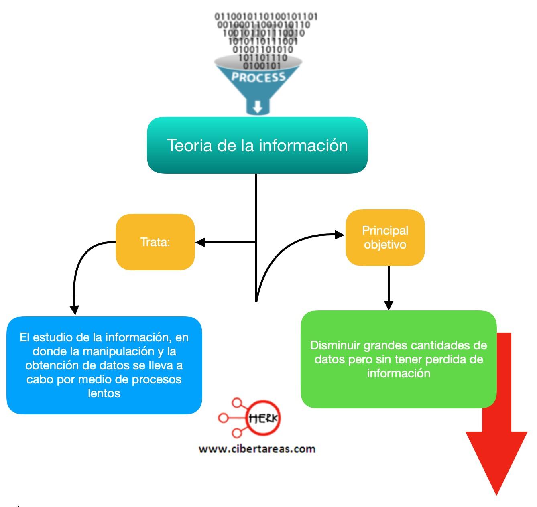 Teoría de la información – Sistemas de Información 0