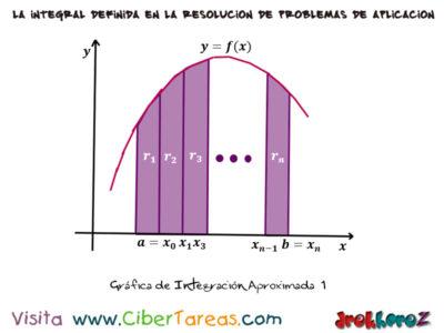 Integración Aproximada – Cálculo Integral 1