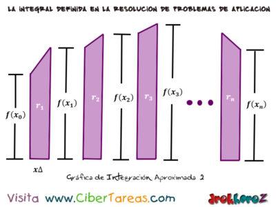 Integración Aproximada – Cálculo Integral 2