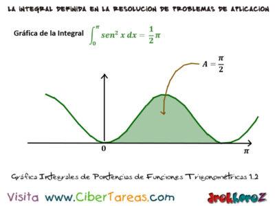 Ejemplos de Integrales de Potencias en Funciones Trigonométricas – Cálculo Integral 5