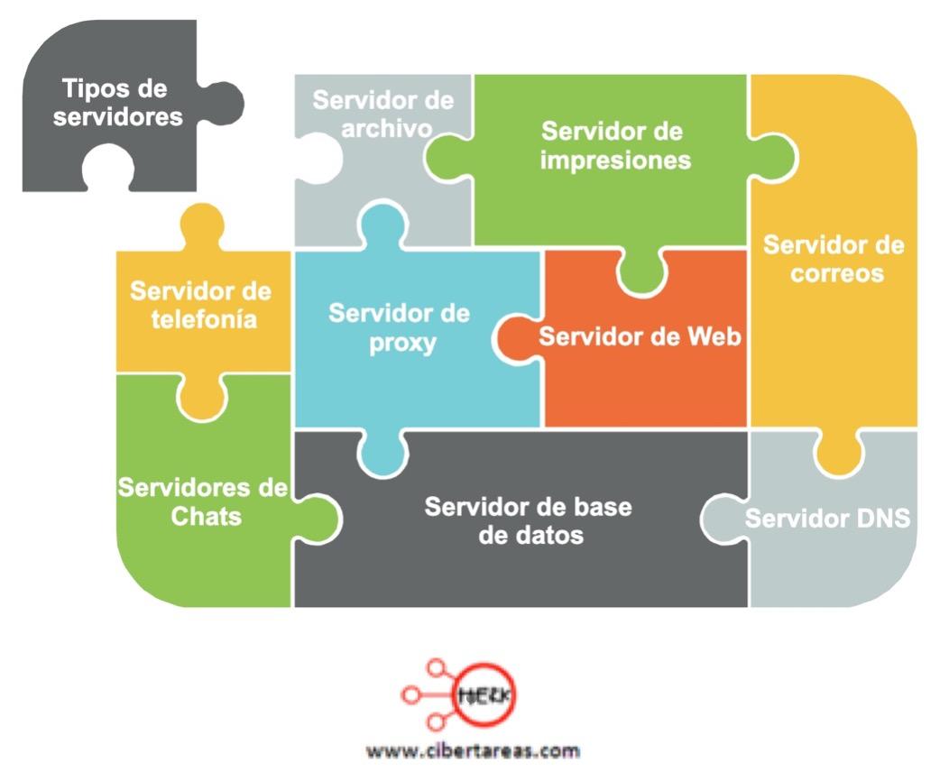 Tipos de servidores en las redes – Redes de computadoras 0