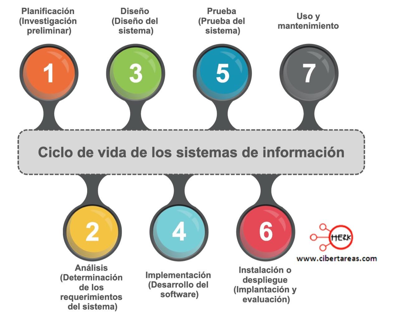 Ciclo de vida de los sistemas de información – Sistemas de información 0
