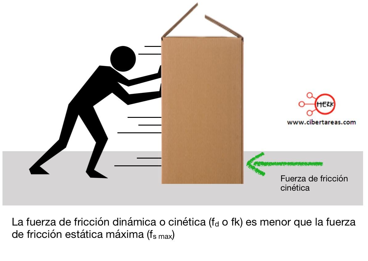 Fuerza de fricción dinámica o cinética – Física 1 0
