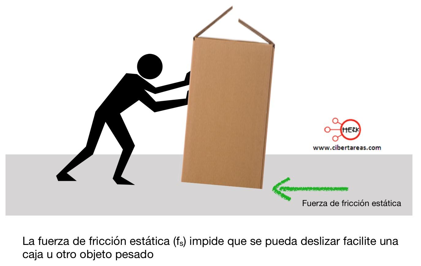 Fuerza de fricción estática (fs) – Física 1 0