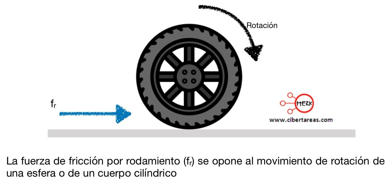 Fuerza de fricción por rodamiento (rodadura) – Física 1 0