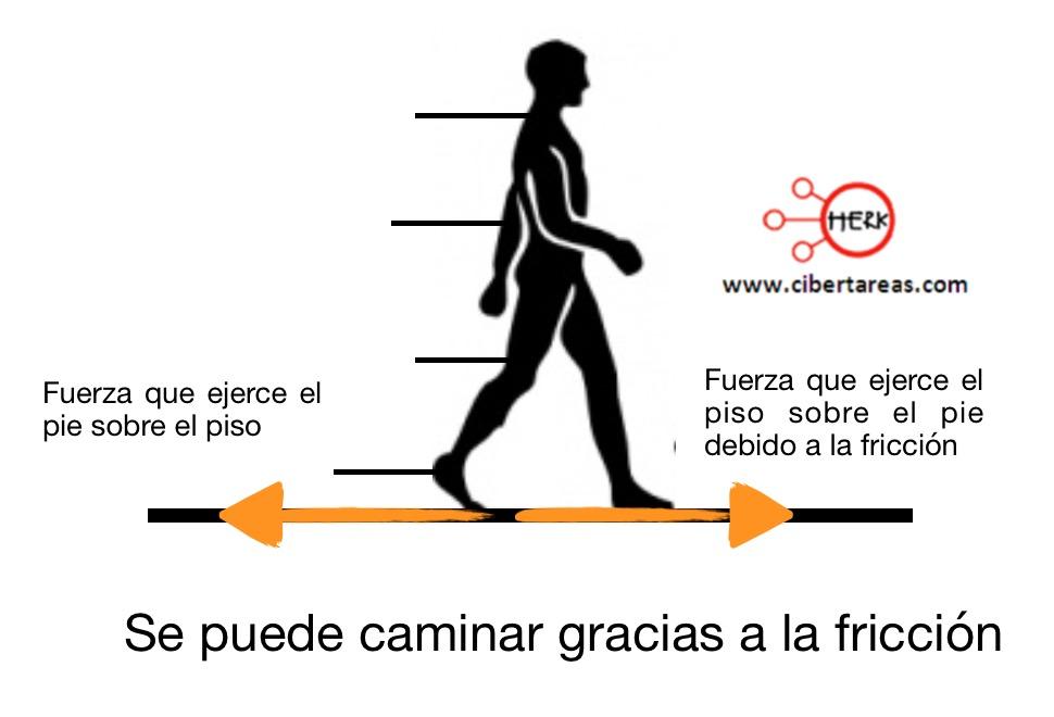 Fuerza de fricción – Fisica 1 0