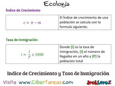 Inmigración en Poblaciones en Conceptos Fundamentales – Ecología 0