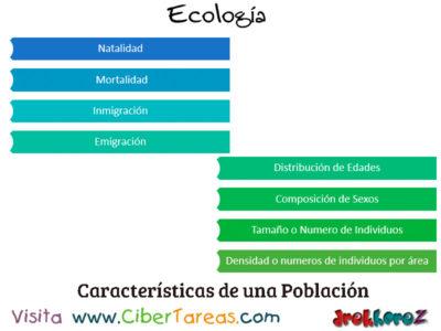 Población en el Desarrollo de Secuencia en los Conceptos Fundamentales – Ecología 0