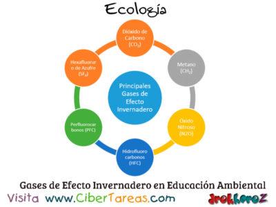 El Efecto invernadero en la Educación Ambiental – Ecología 0