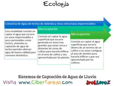 Captación del Agua de Lluvia en la Educación Ambiental – Ecología 0
