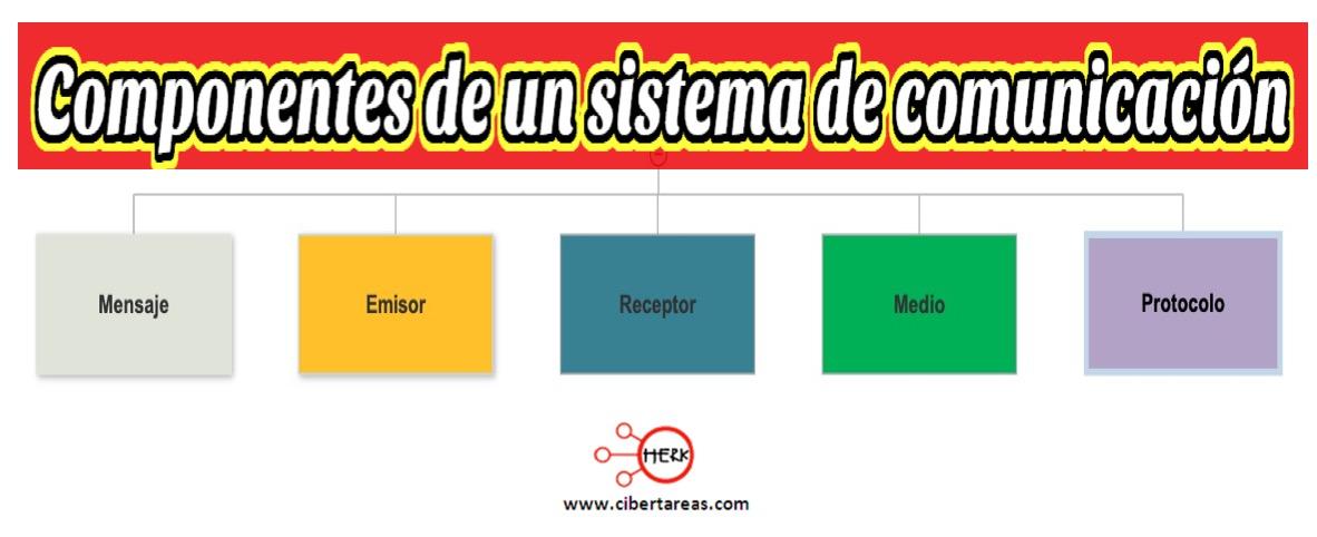 Componentes de un sistema de comunicación – Sistemas de comunicación 0