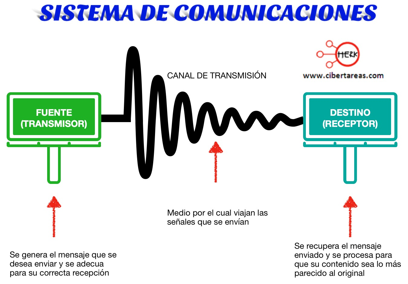 Concepto de sistema de comunicación – Sistema de comunicación 0