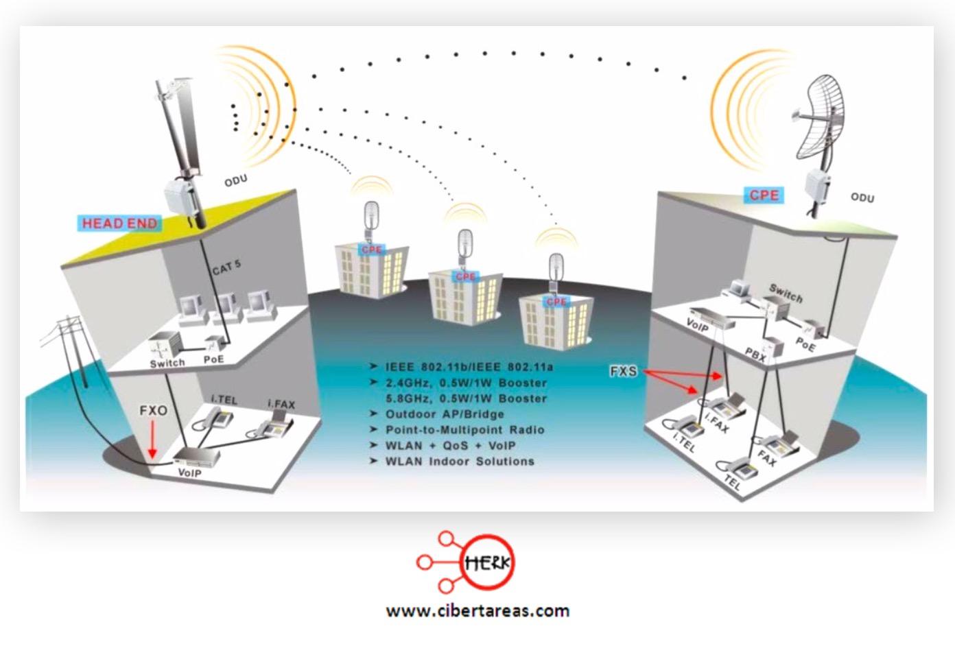 Concepto de sistema de comunicación – Sistema de comunicación 1