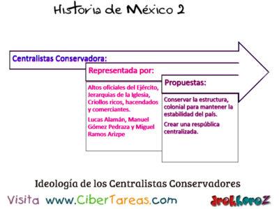 Ideologías del Siglo XIX Liberal Conservadora y Radical – Historia de México 2 0