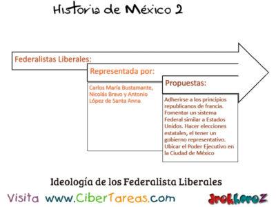 Ideologías del Siglo XIX Liberal Conservadora y Radical – Historia de México 2 1
