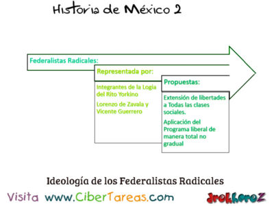 Ideologías del Siglo XIX Liberal Conservadora y Radical – Historia de México 2 2
