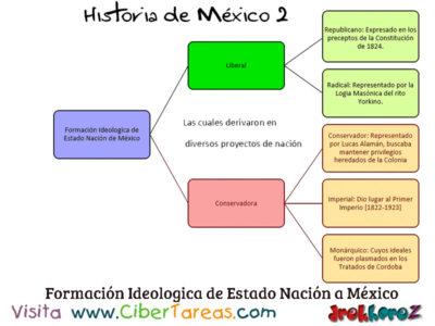 Mapa Conceptual de la Formación Ideológica de Estado Nación a México – Historia de México 2 0
