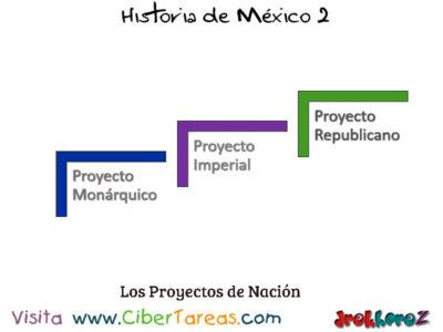 Proyectos de Nación en las Ideologías que Formaron a México como Estado Nación – Historia de México 2 0