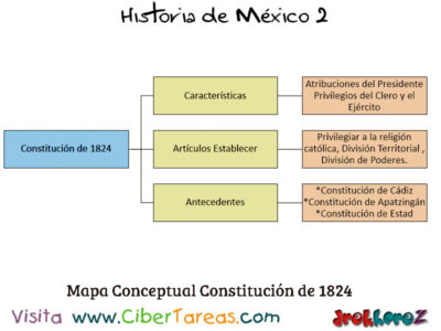 Constitución de 1824 en las Ideologías como Estado Nación – Historia de México 2 1