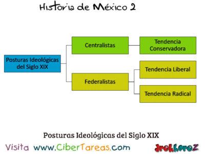 Ideologías del Siglo XIX Liberal Conservadora y Radical – Historia de México 2 3