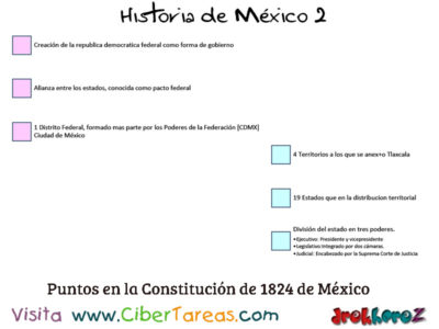 Constitución de 1824 en las Ideologías como Estado Nación – Historia de México 2 0